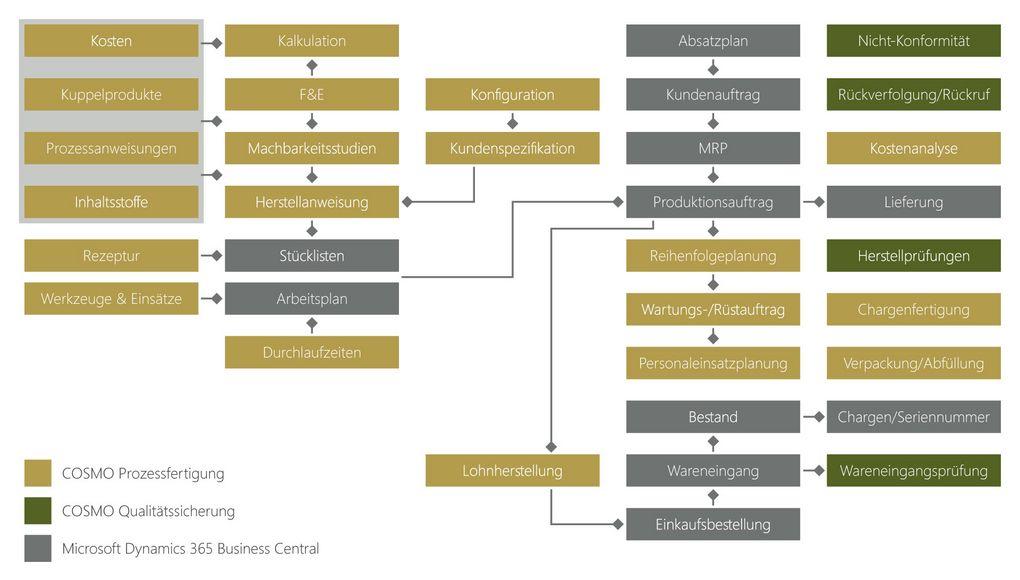 COSMO Prozessfertigung ERP für Microsoft Dynamics 365 Business Central